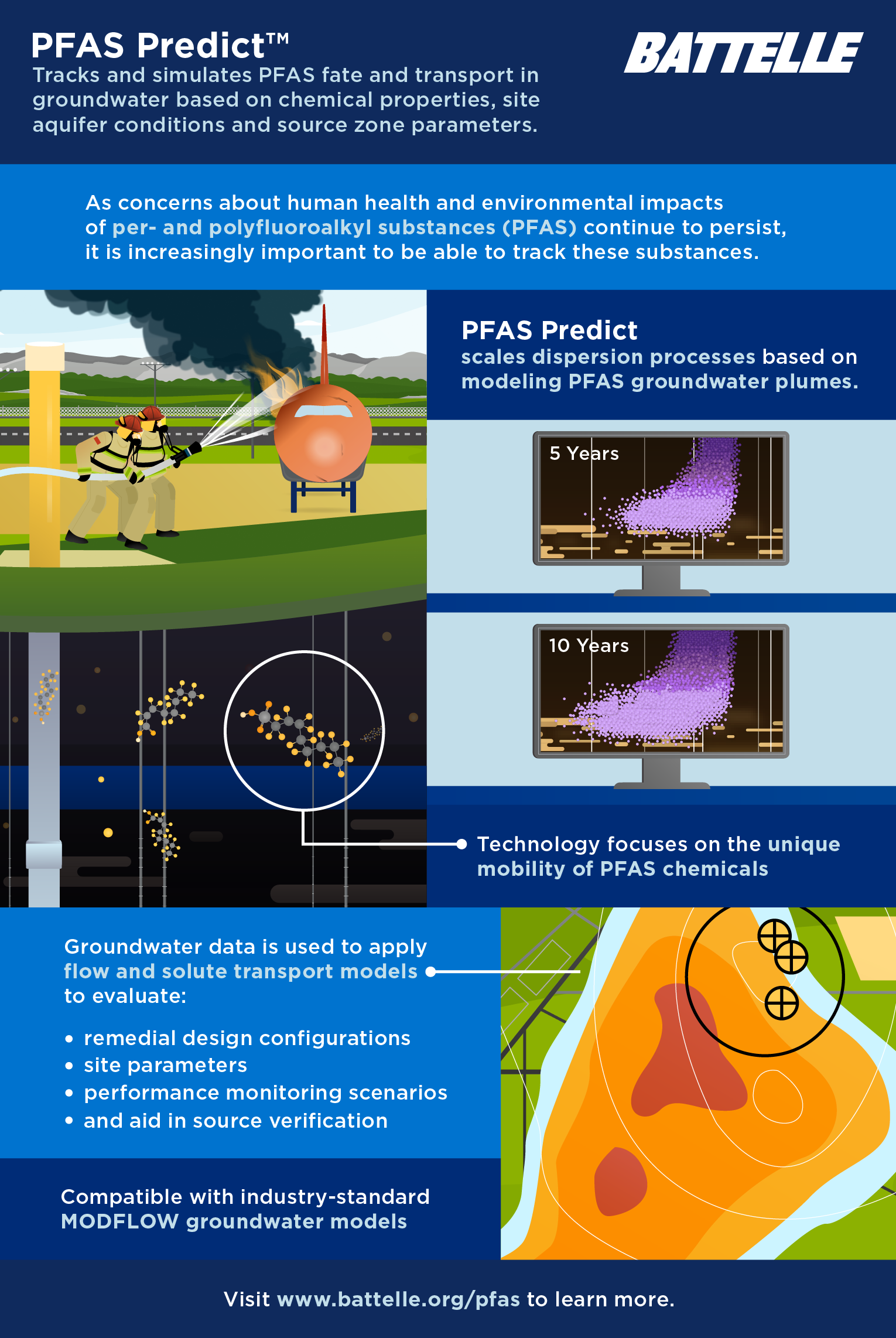 Infographic showing details of Battelle's PFAS Predict technology