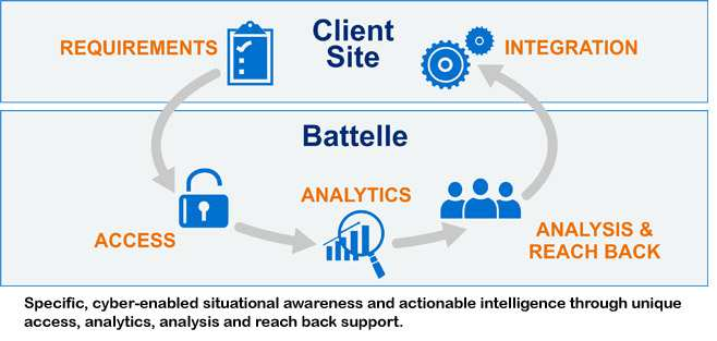 Graphic showing Battelle's capabilities in cyber intel analytics