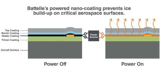 graphic showing how the nano-coating prevents ice build-up