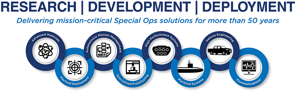 Battelle delivers mission-critical special ops solutions